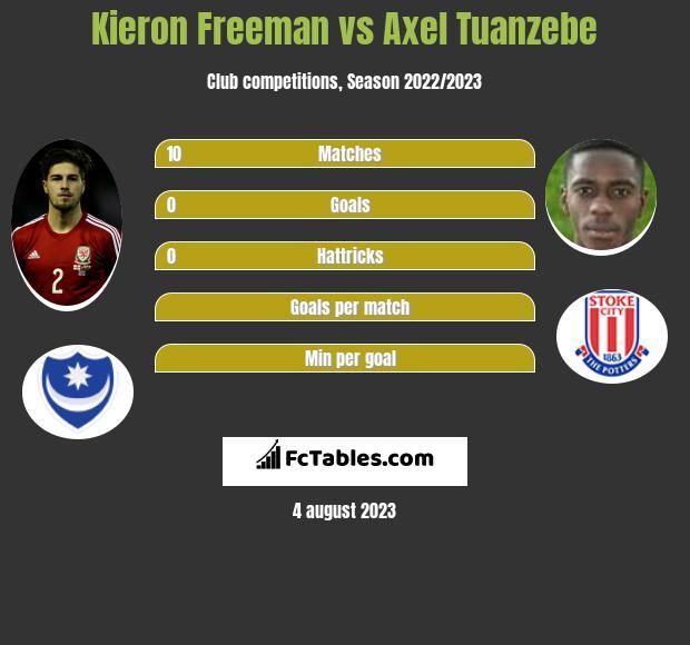 Kieron Freeman vs Axel Tuanzebe infographic