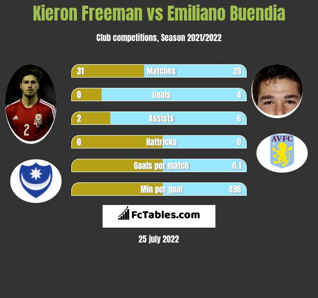 Kieron Freeman vs Emiliano Buendia infographic