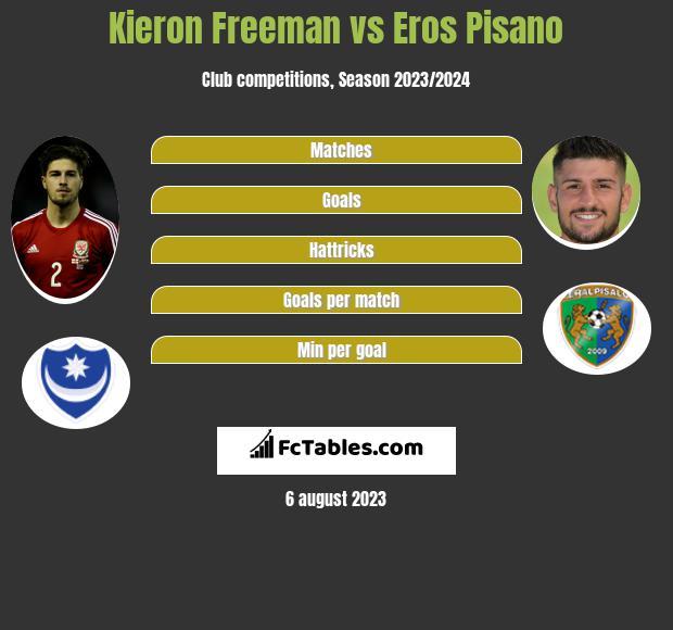 Kieron Freeman vs Eros Pisano infographic