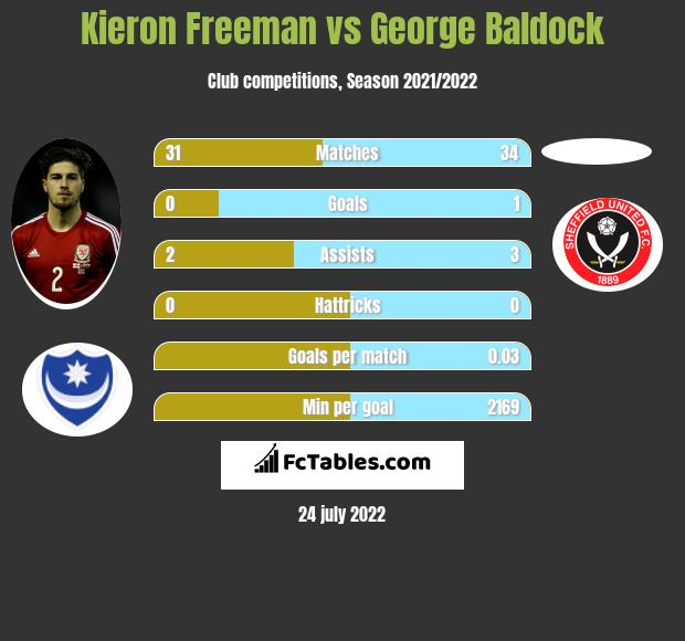 Kieron Freeman vs George Baldock infographic