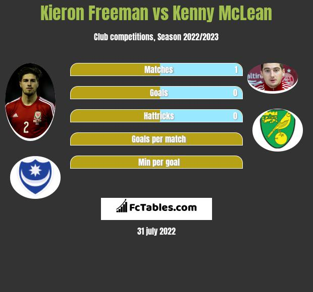 Kieron Freeman vs Kenny McLean infographic