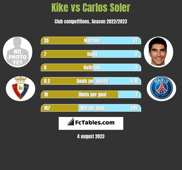 Kike vs Carlos Soler h2h player stats