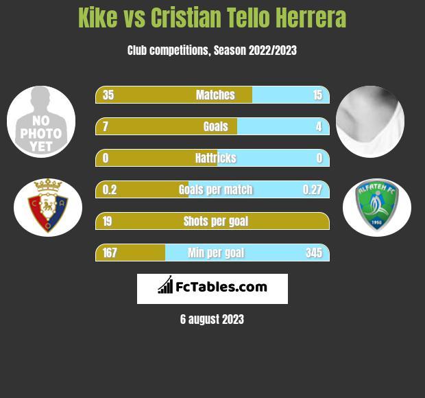 Kike vs Cristian Tello Herrera h2h player stats