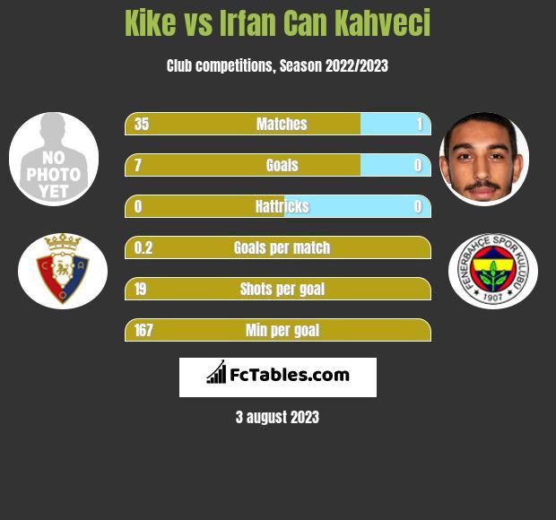 Kike vs Irfan Can Kahveci infographic