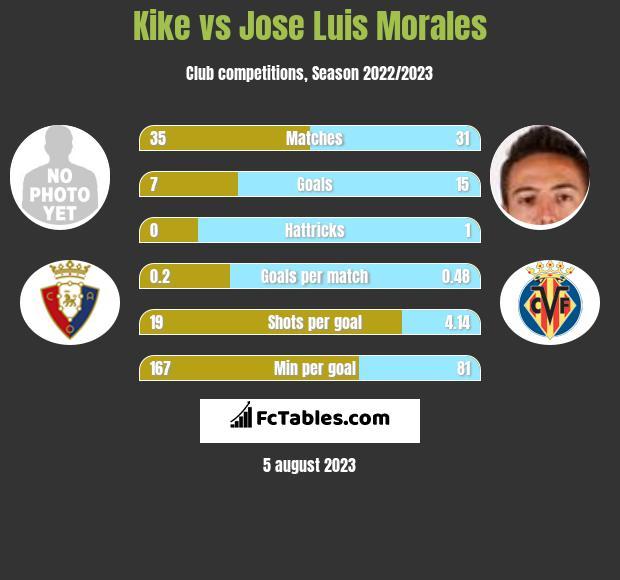 Kike vs Jose Luis Morales h2h player stats