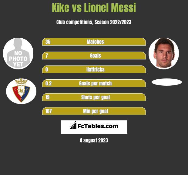 Kike vs Lionel Messi infographic