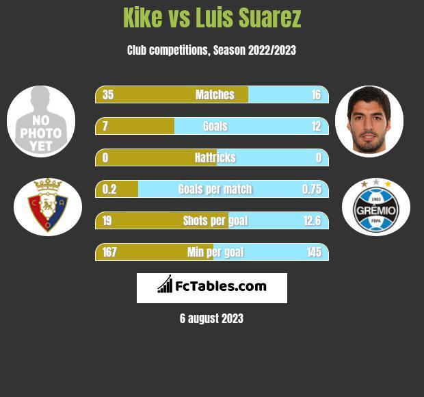 Kike vs Luis Suarez h2h player stats