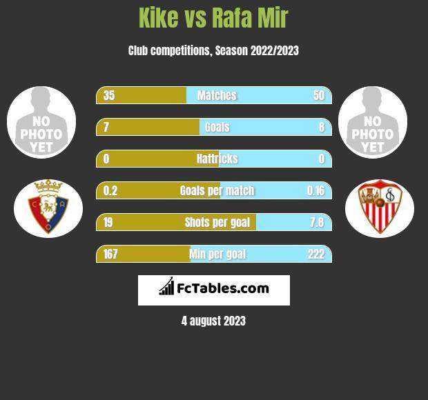 Kike vs Rafa Mir h2h player stats