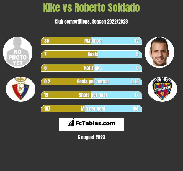 Kike vs Roberto Soldado h2h player stats