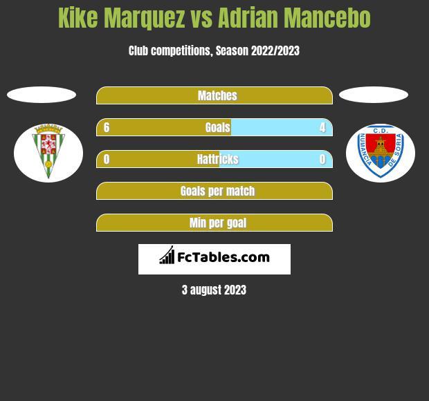 Kike Marquez vs Adrian Mancebo h2h player stats