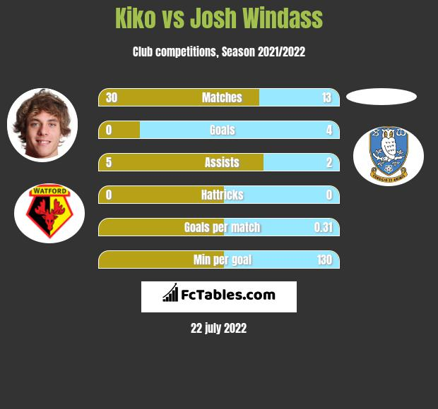 Kiko vs Josh Windass infographic