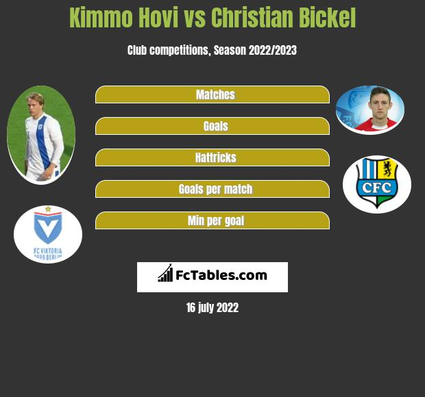 Kimmo Hovi vs Christian Bickel h2h player stats