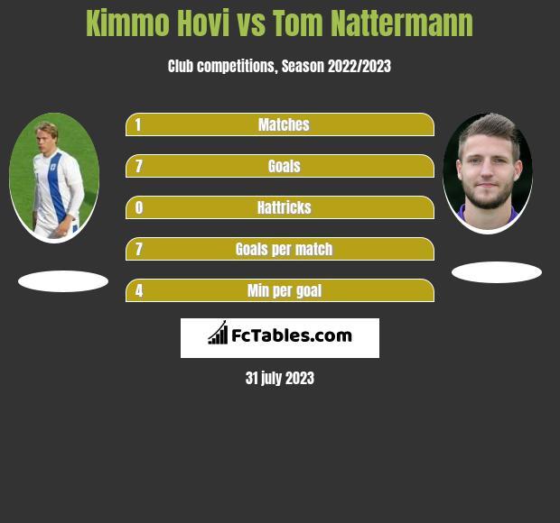 Kimmo Hovi vs Tom Nattermann h2h player stats