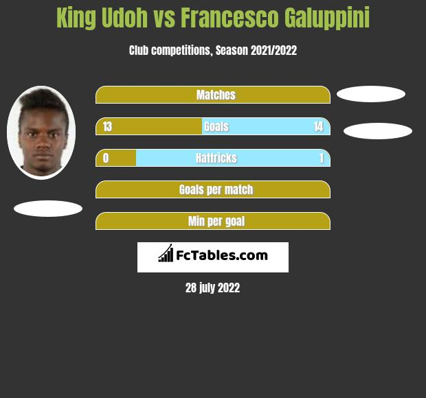 King Udoh vs Francesco Galuppini h2h player stats