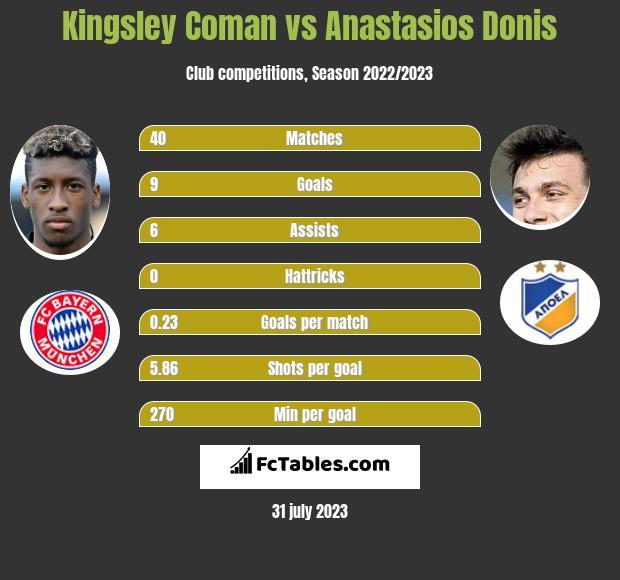 Kingsley Coman vs Anastasios Donis infographic
