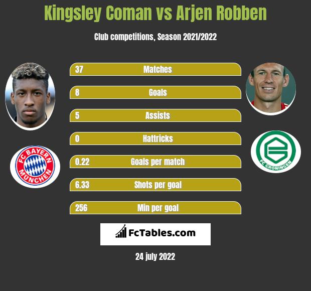 Kingsley Coman infographic statistics for Bayern Munich
