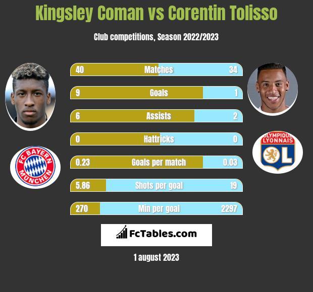 Kingsley Coman vs Corentin Tolisso infographic