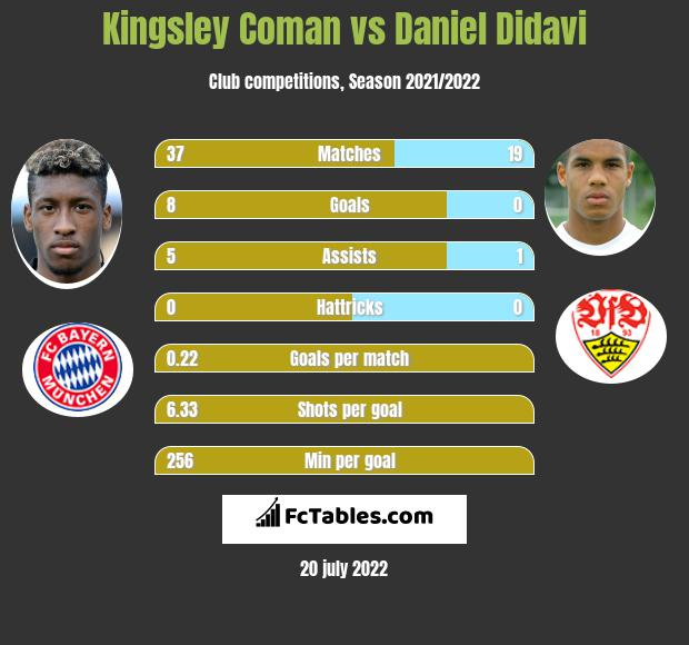 Kingsley Coman vs Daniel Didavi infographic