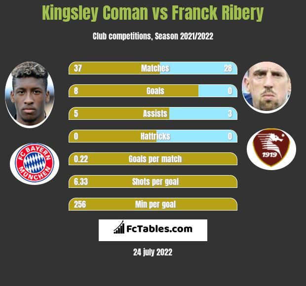 Kingsley Coman infographic statistics for Fiorentina