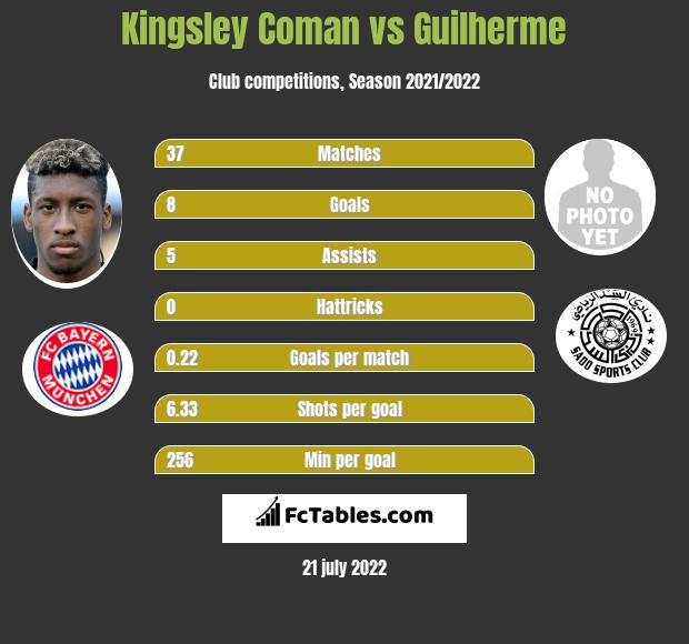 Kingsley Coman vs Guilherme infographic