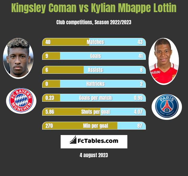 Kingsley Coman vs Kylian Mbappe Lottin infographic