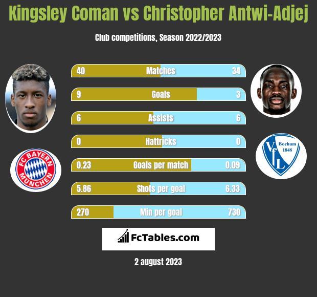 Kingsley Coman vs Christopher Antwi-Adjej infographic