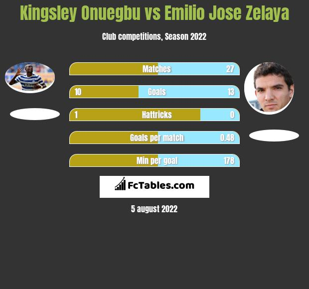 Kingsley Onuegbu vs Emilio Jose Zelaya h2h player stats