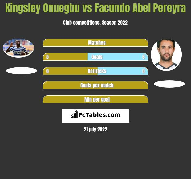 Kingsley Onuegbu vs Facundo Abel Pereyra h2h player stats