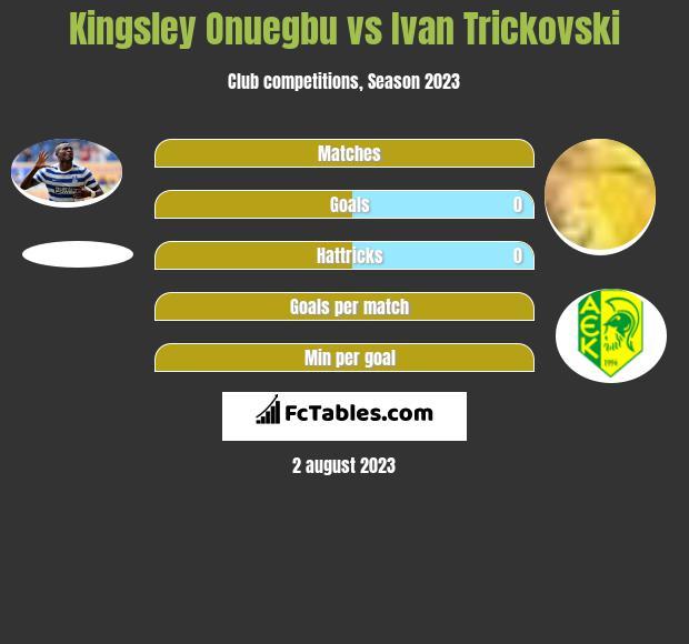 Kingsley Onuegbu vs Ivan Trickovski h2h player stats