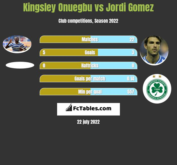 Kingsley Onuegbu vs Jordi Gomez h2h player stats