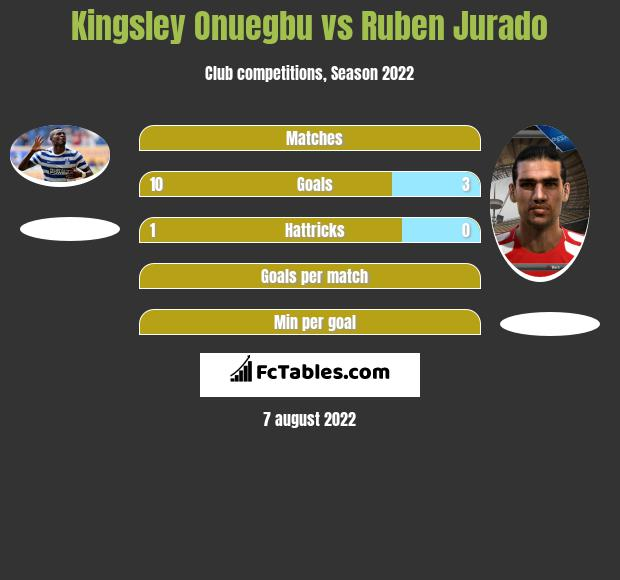 Kingsley Onuegbu vs Ruben Jurado h2h player stats