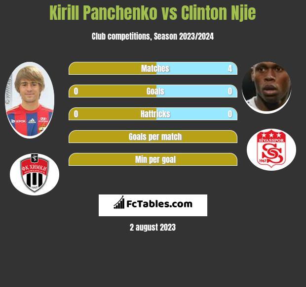 Kirill Panchenko vs Clinton Njie infographic