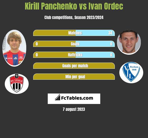 Kirill Panchenko vs Ivan Ordec infographic