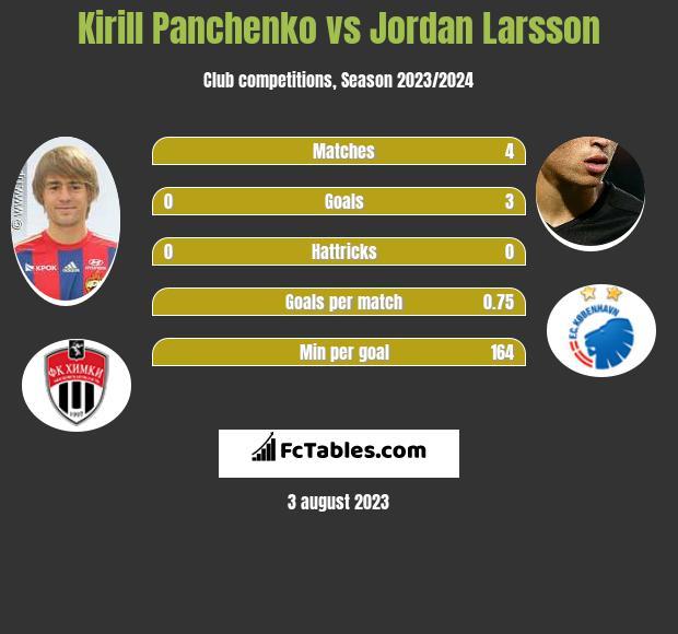 Kirill Panczenko vs Jordan Larsson infographic