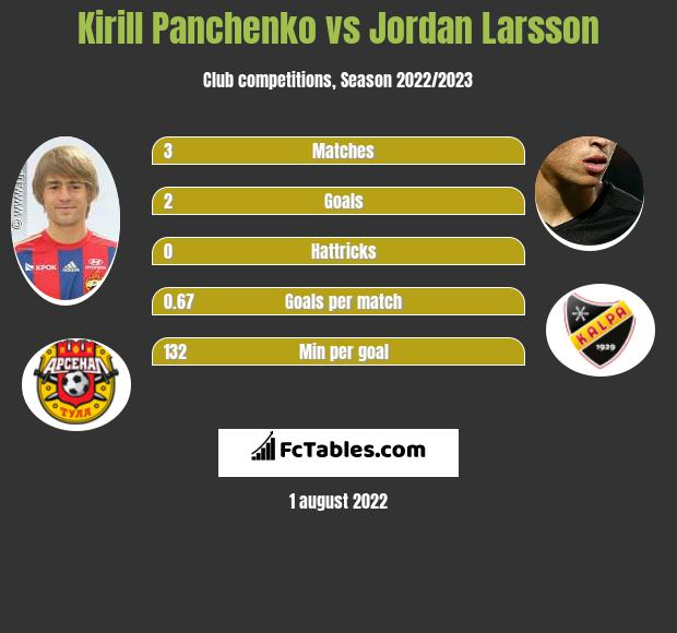 Kirill Panchenko infographic statistics for Dinamo Moscow