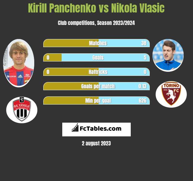 Kirill Panchenko vs Nikola Vlasic infographic
