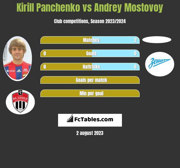 Kirill Panczenko vs Andrey Mostovoy infographic