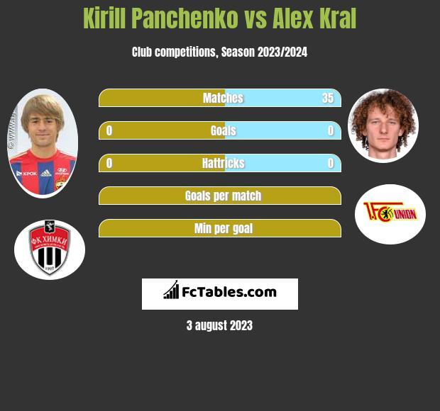 Kirill Panchenko vs Alex Kral infographic