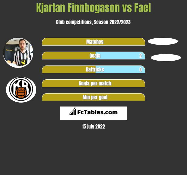 Kjartan Finnbogason vs Fael h2h player stats
