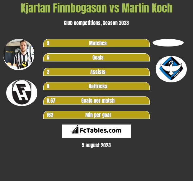 Kjartan Finnbogason vs Martin Koch h2h player stats