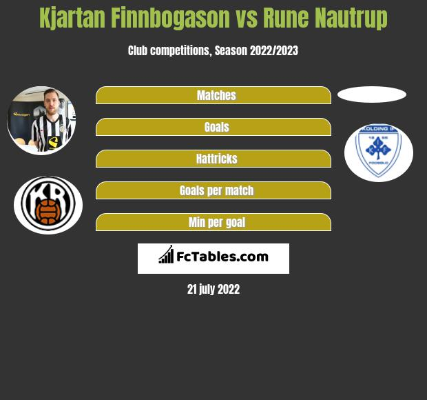 Kjartan Finnbogason vs Rune Nautrup h2h player stats