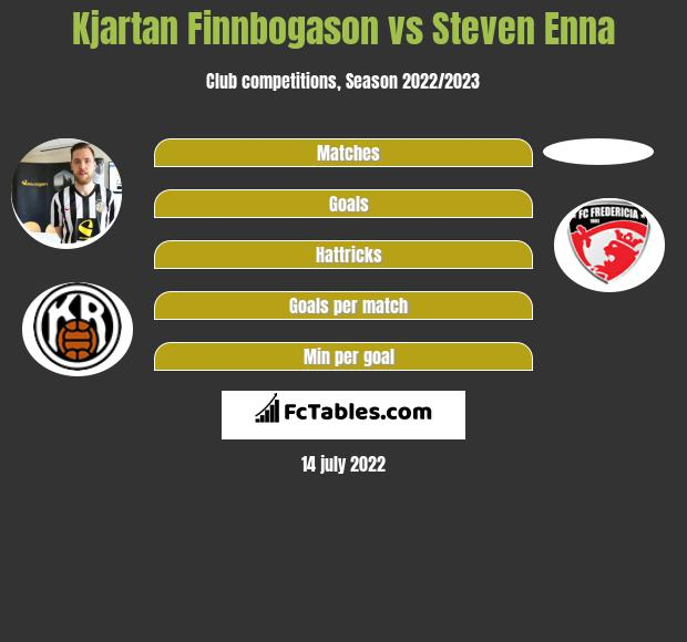 Kjartan Finnbogason vs Steven Enna h2h player stats