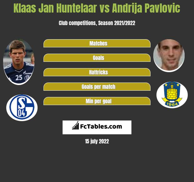 Klaas Jan Huntelaar vs Andrija Pavlovic h2h player stats