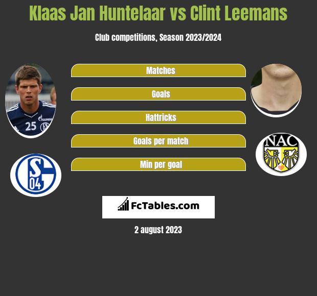 Klaas Jan Huntelaar vs Clint Leemans infographic