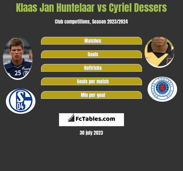 Klaas Jan Huntelaar vs Cyriel Dessers h2h player stats