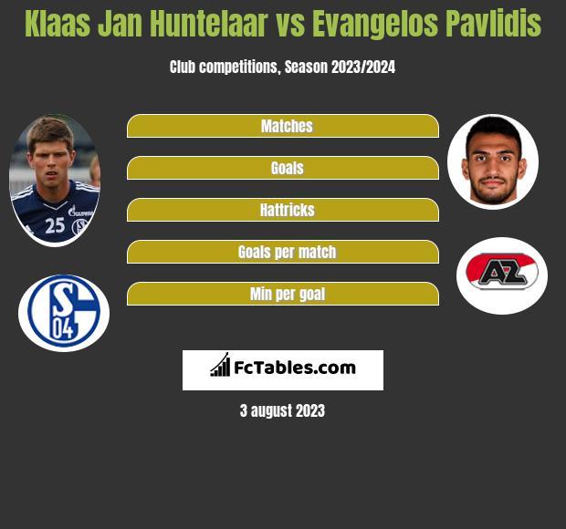 Klaas Jan Huntelaar vs Evangelos Pavlidis h2h player stats