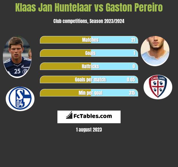 Klaas Jan Huntelaar vs Gaston Pereiro h2h player stats