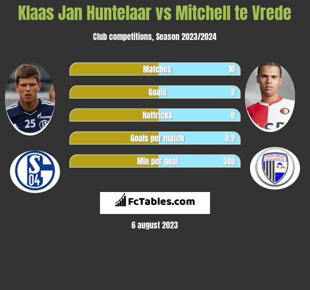 Klaas Jan Huntelaar vs Mitchell te Vrede h2h player stats