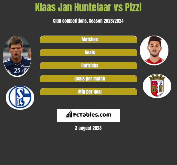 Klaas Jan Huntelaar vs Pizzi h2h player stats