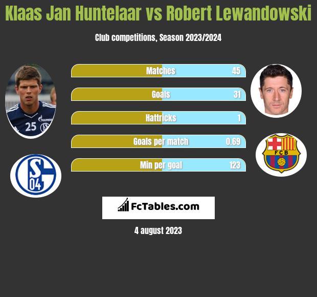 Klaas Jan Huntelaar vs Robert Lewandowski h2h player stats